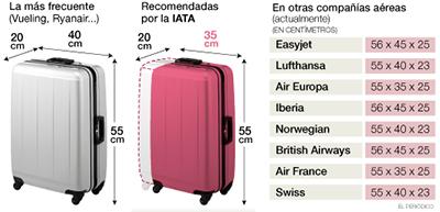 medidas_maletas_avion_490px_cas